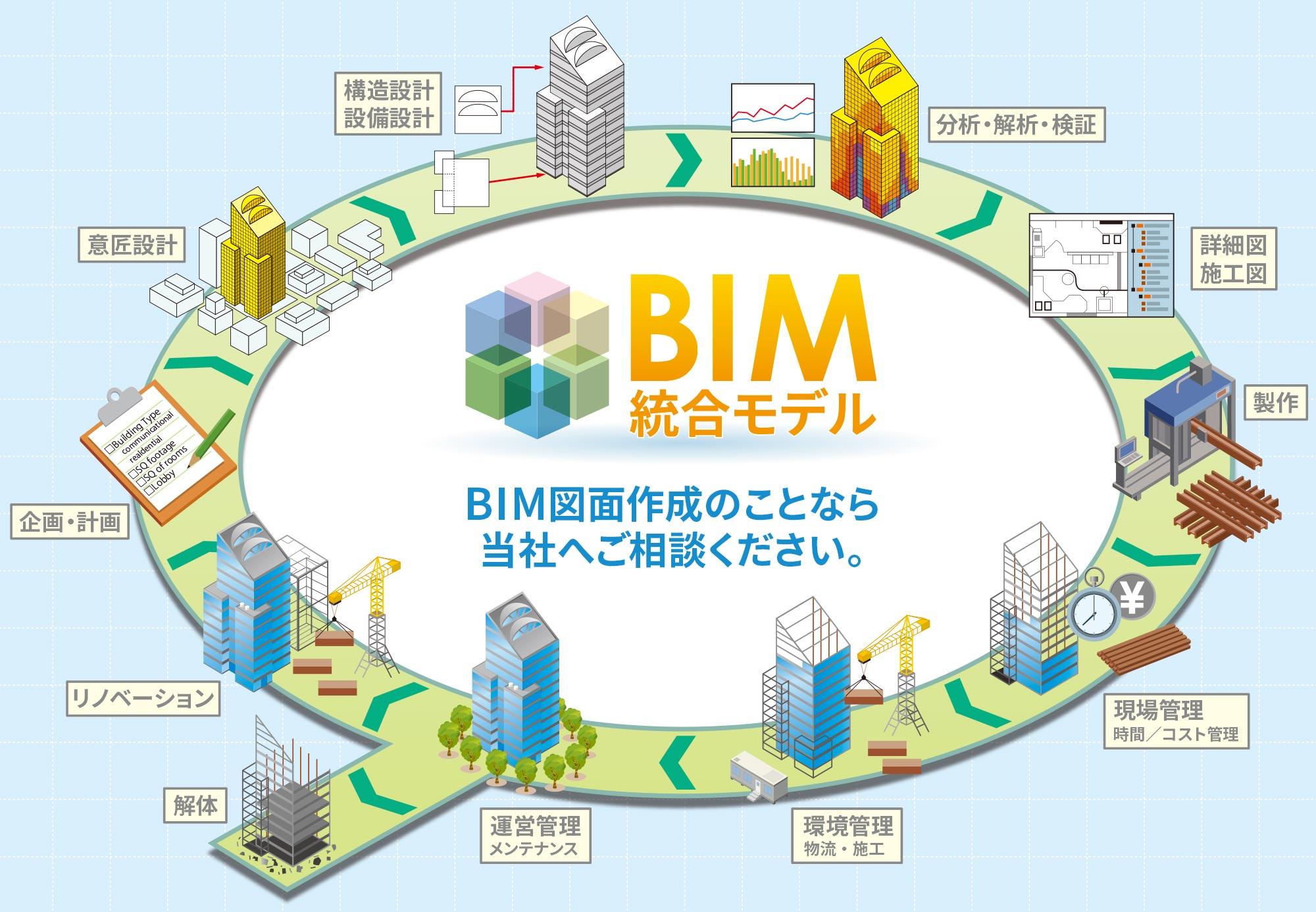 BIM図面も設備施工図設計sinへ